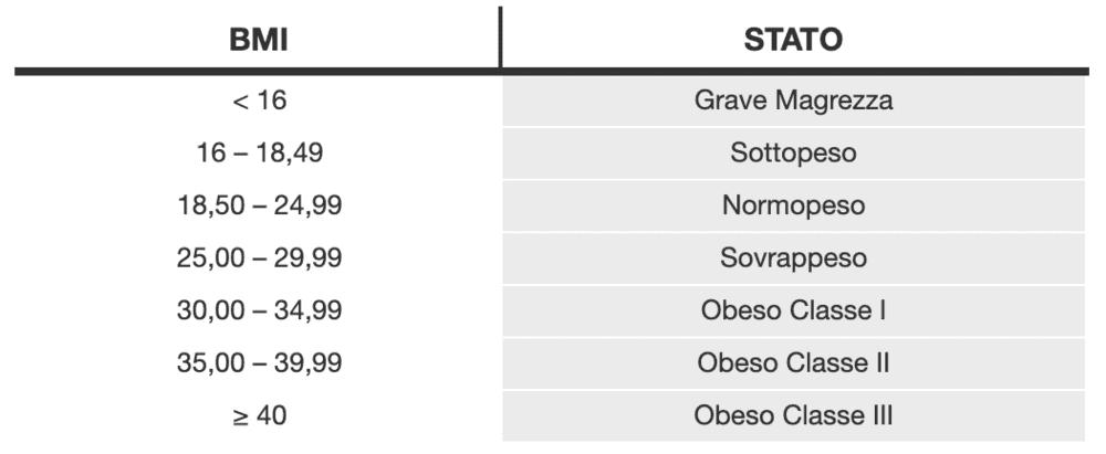 Tabella indice massa corporea