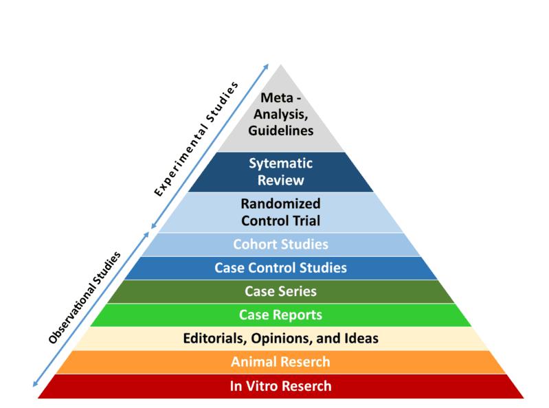 Piramide delle evidenze scientifiche - Maurizio Falasconi - Vegan